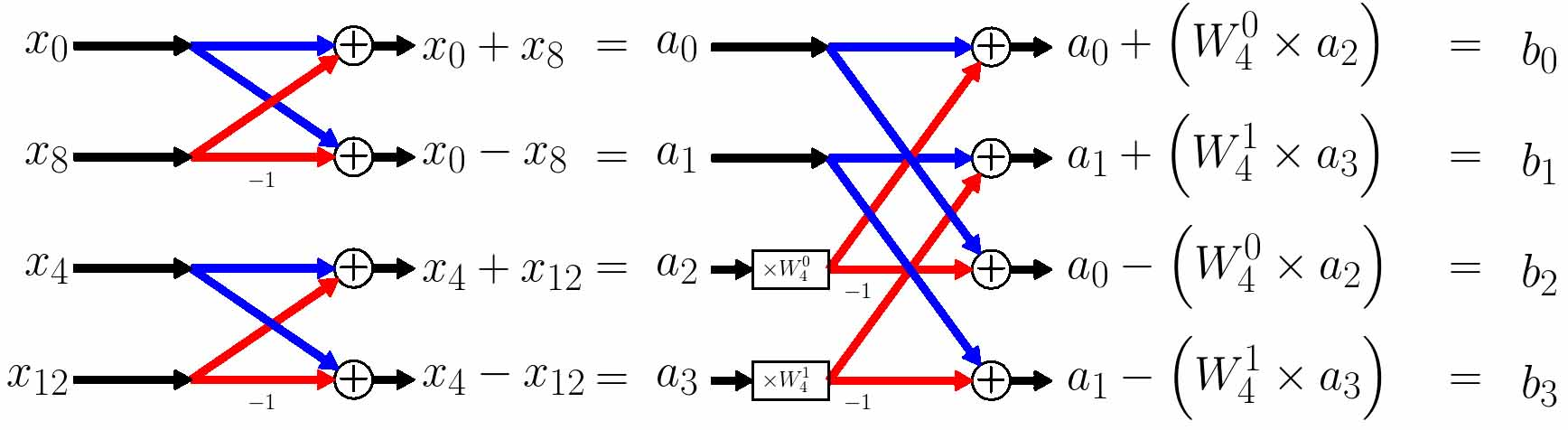 The Fourier Transform Part XI – FFT 3 |