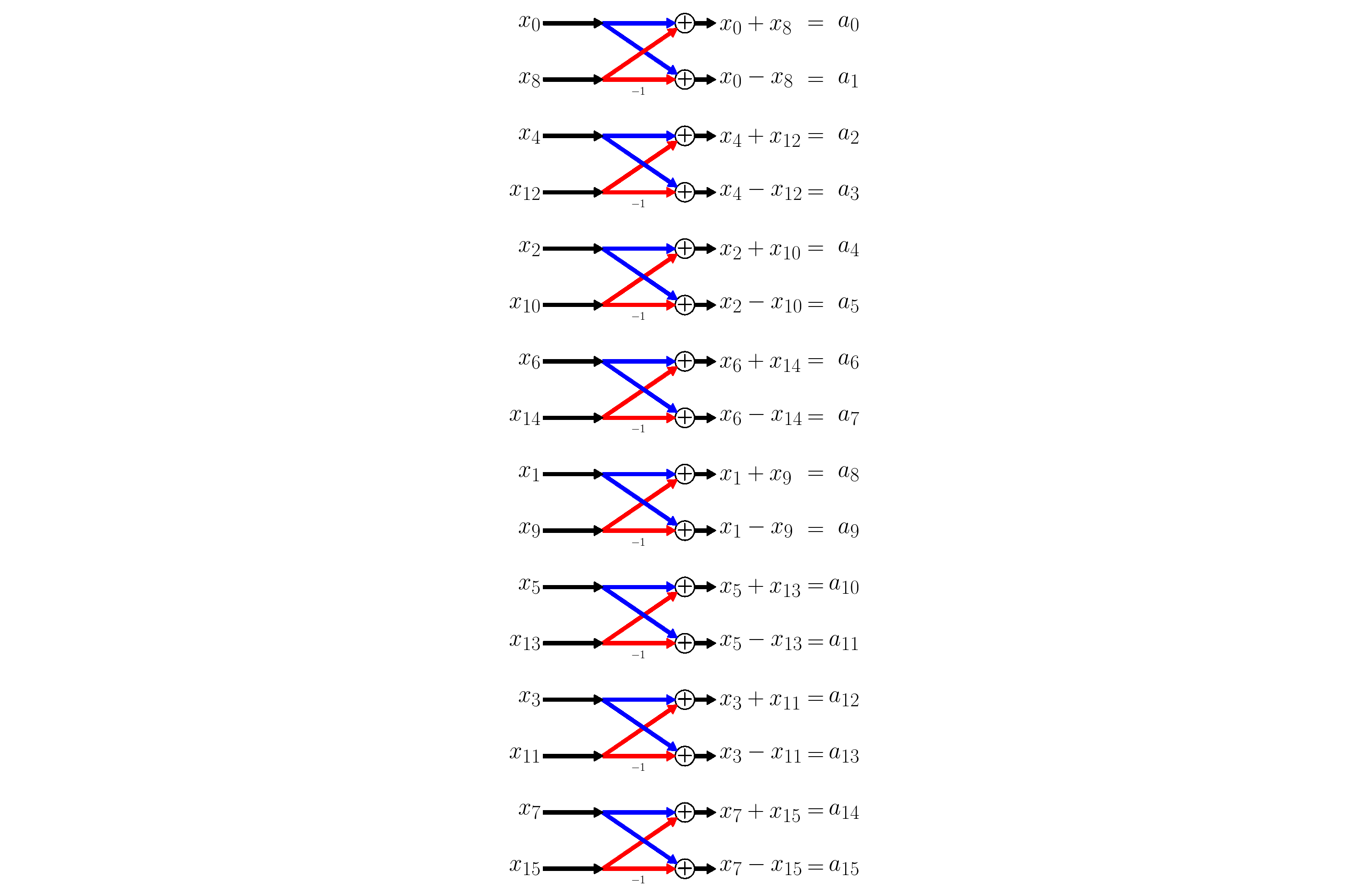 The Fourier Transform Part XIII – Numerical Example |